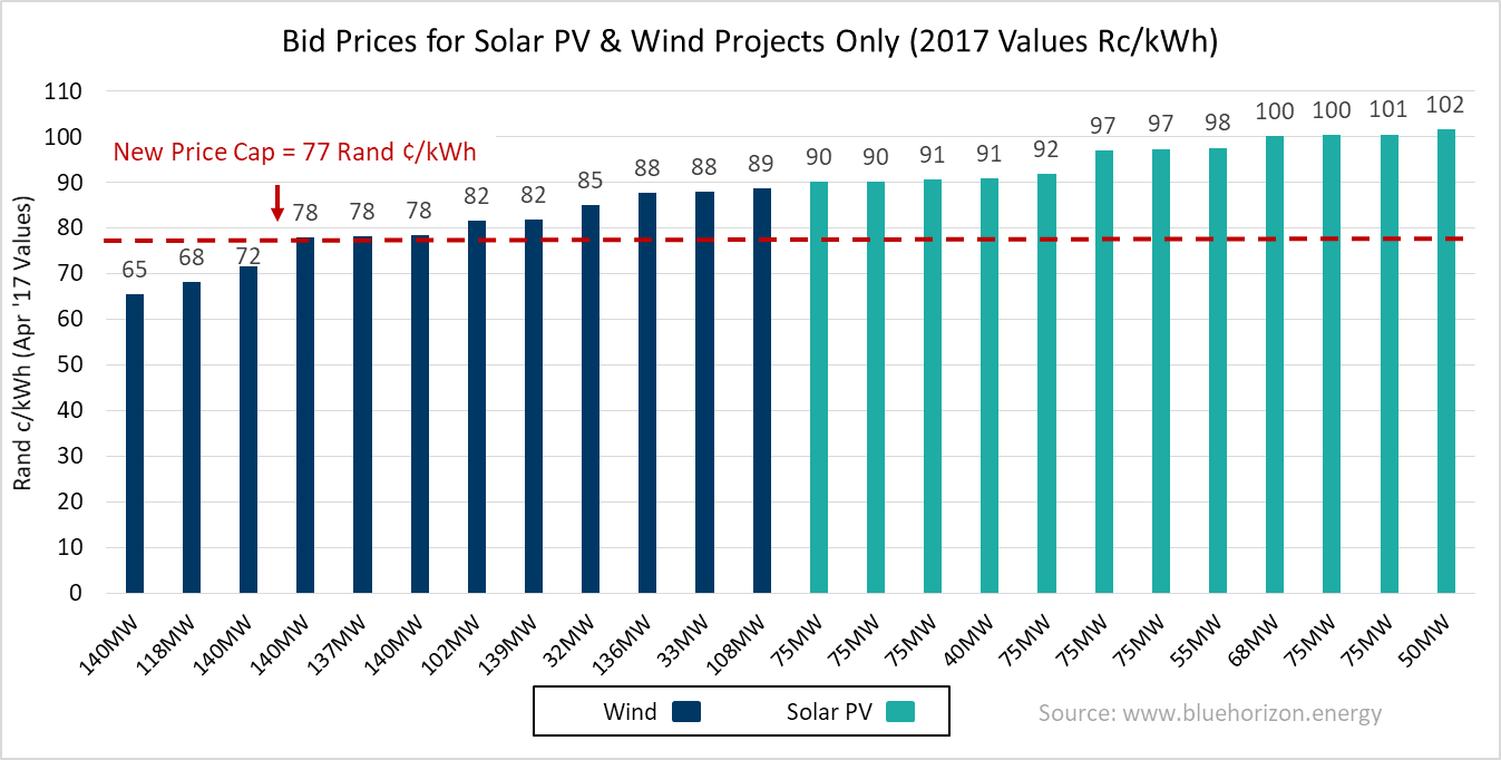 Impacts Of South Africas Renewable Energy Ppa Price Caps Blue Horizon