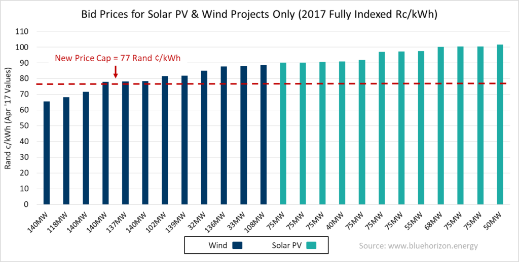 reipppp-round-4_price-cap_solarwind